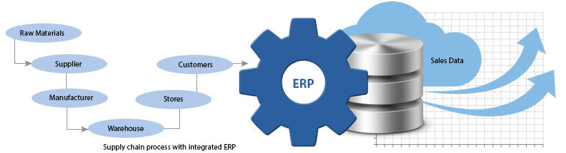 Acumatica Cloud ERP Distribution Edition with Integrated Supply Chain Management