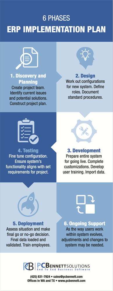 6 Phases ERP Implementation Infographic.