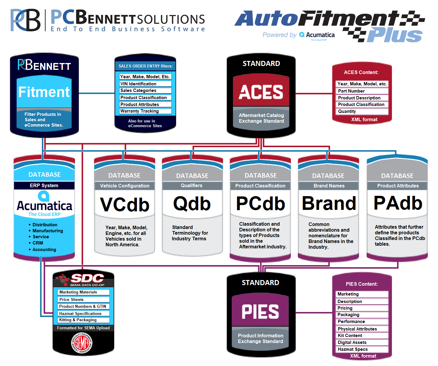 PC Bennett Solutions and AutoFitment Plus solutions tree.