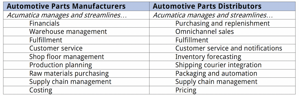 A table that compares benefits for manufacturers and distributors showing why Acumatica is the best ERP for the automotive industry